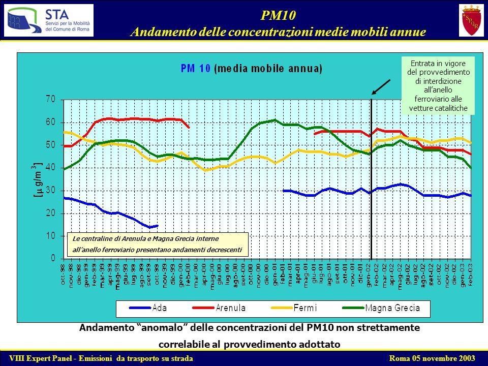 PM10 Andamento delle concentrazioni medie mobili annue