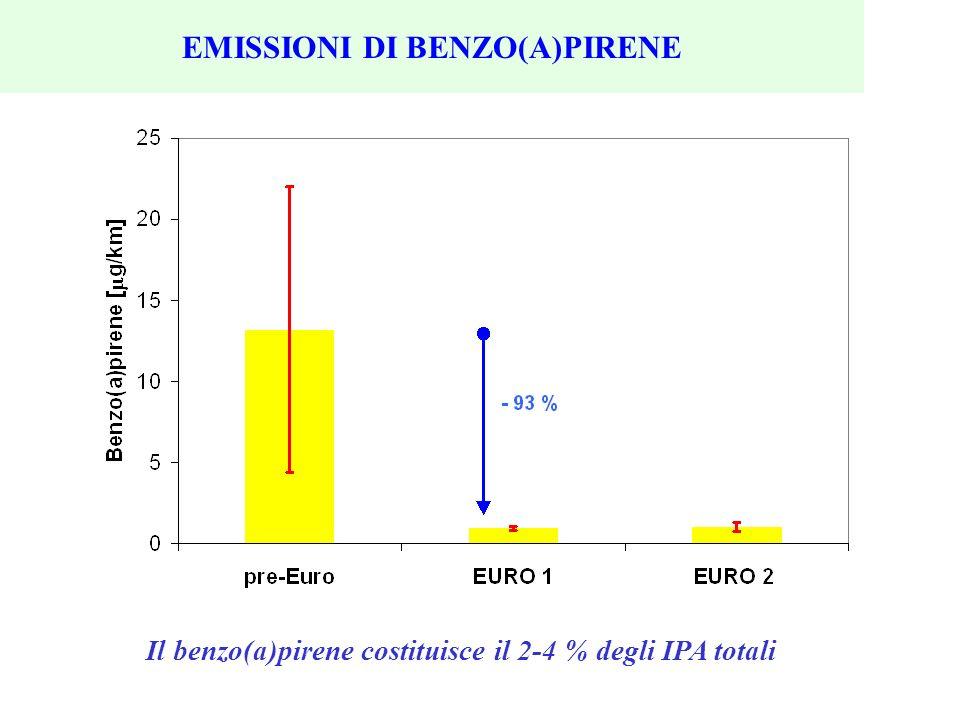 EMISSIONI DI BENZO(A)PIRENE