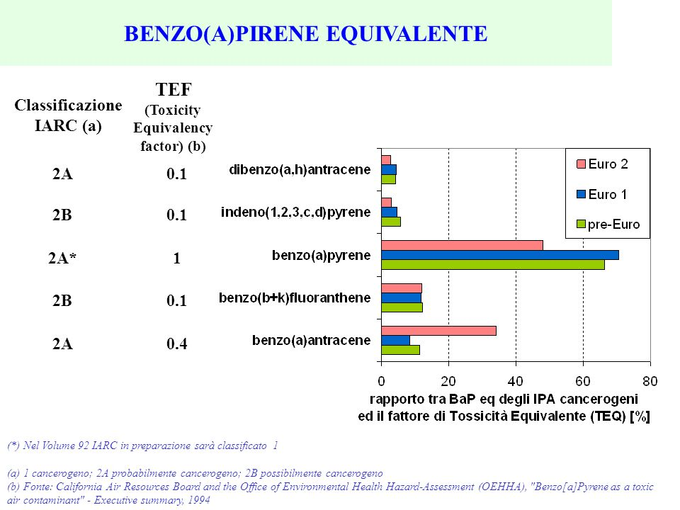 BENZO(A)PIRENE EQUIVALENTE