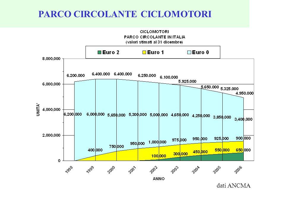PARCO CIRCOLANTE CICLOMOTORI