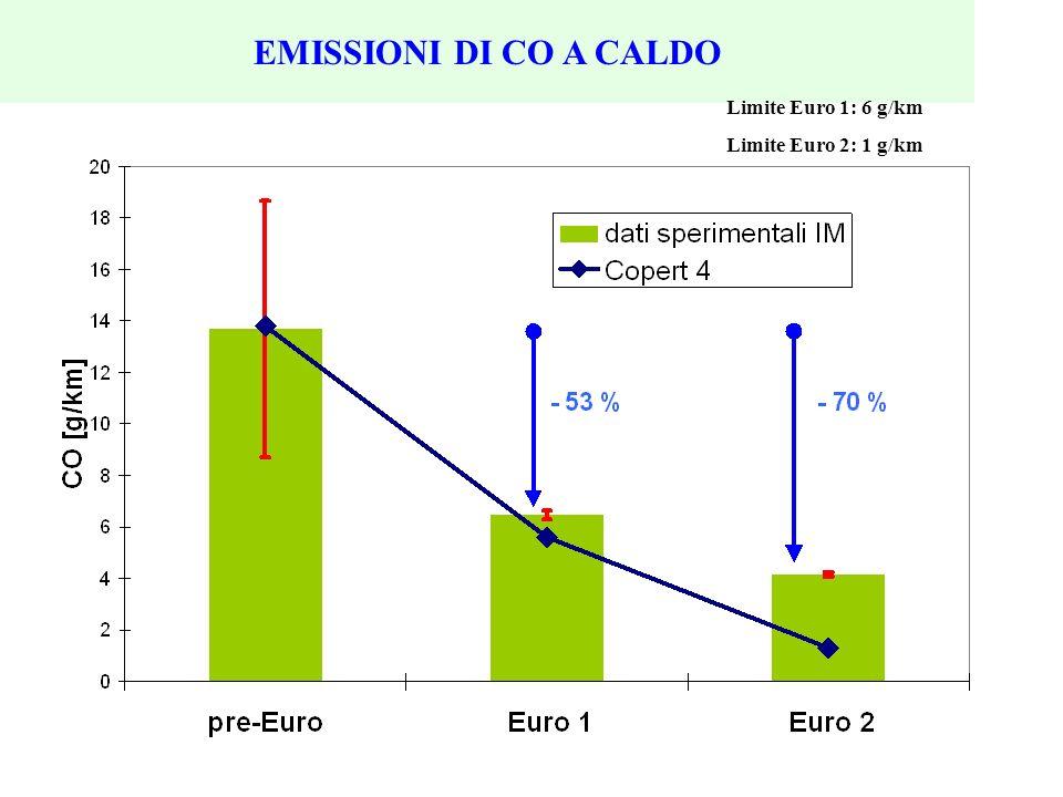 EMISSIONI DI CO A CALDO Limite Euro 1: 6 g/km Limite Euro 2: 1 g/km