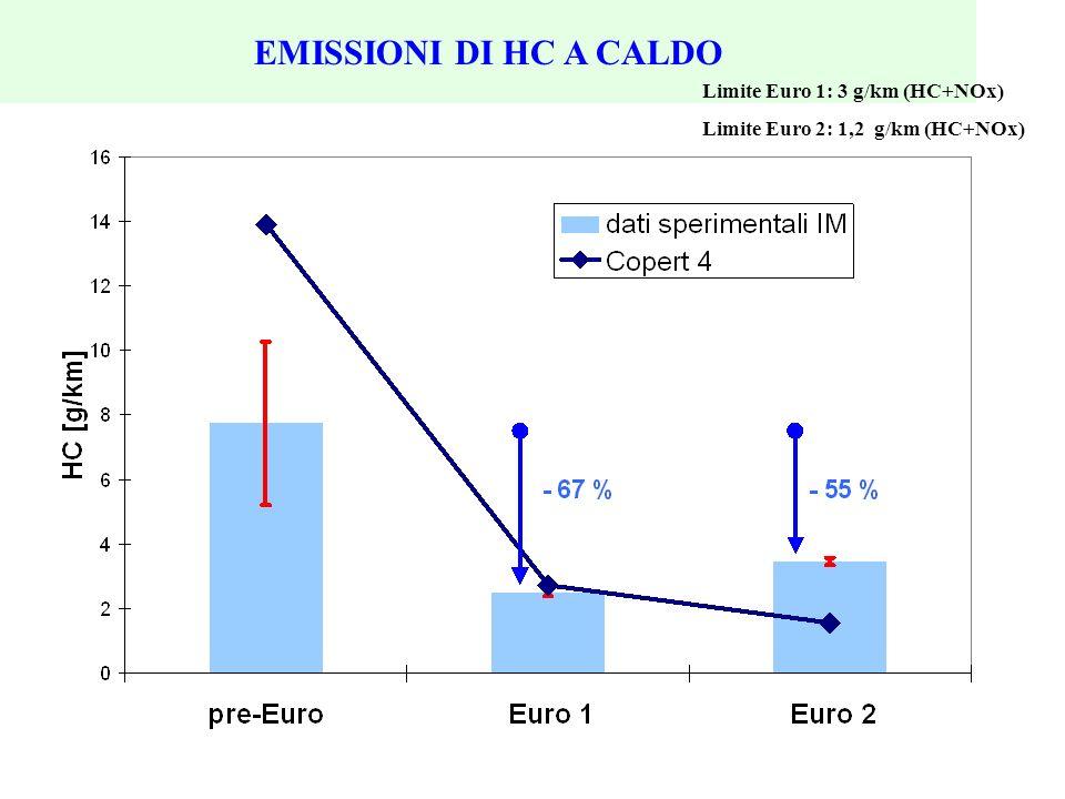 EMISSIONI DI HC A CALDO Limite Euro 1: 3 g/km (HC+NOx)