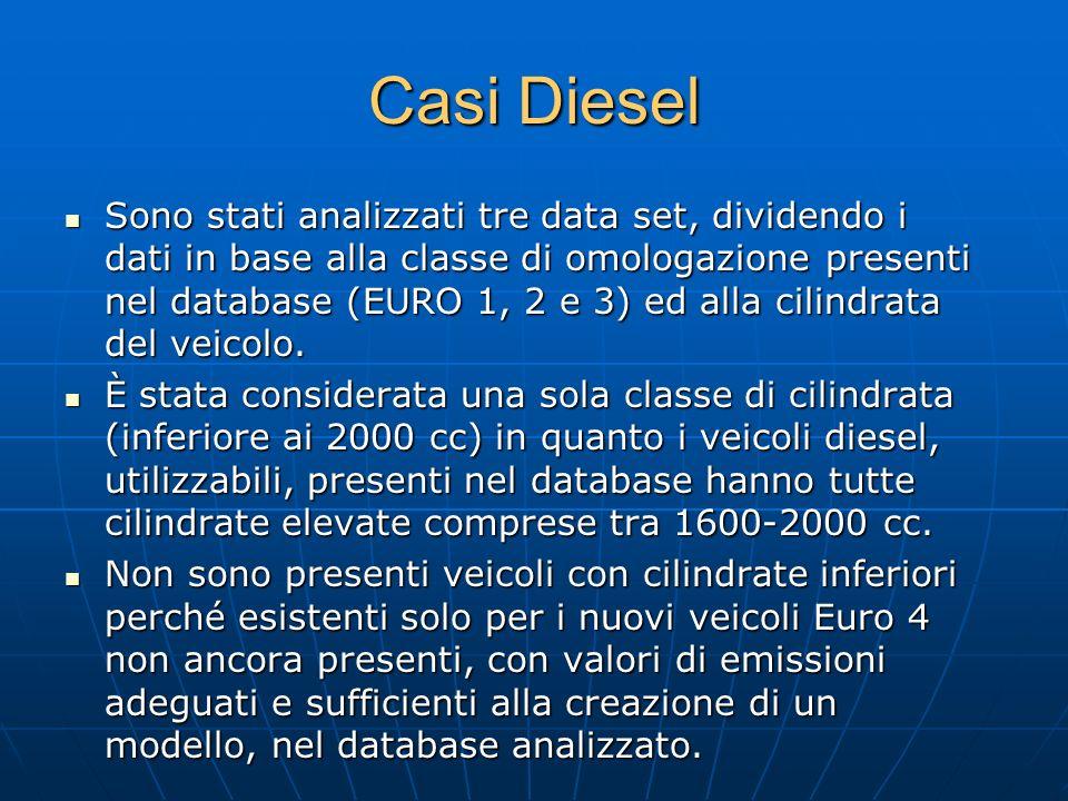 Casi Diesel