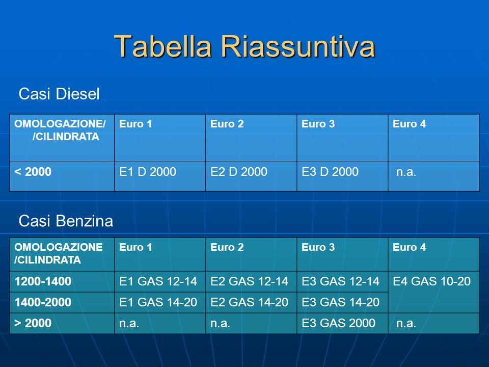 Tabella Riassuntiva Casi Diesel Casi Benzina < 2000 E1 D 2000