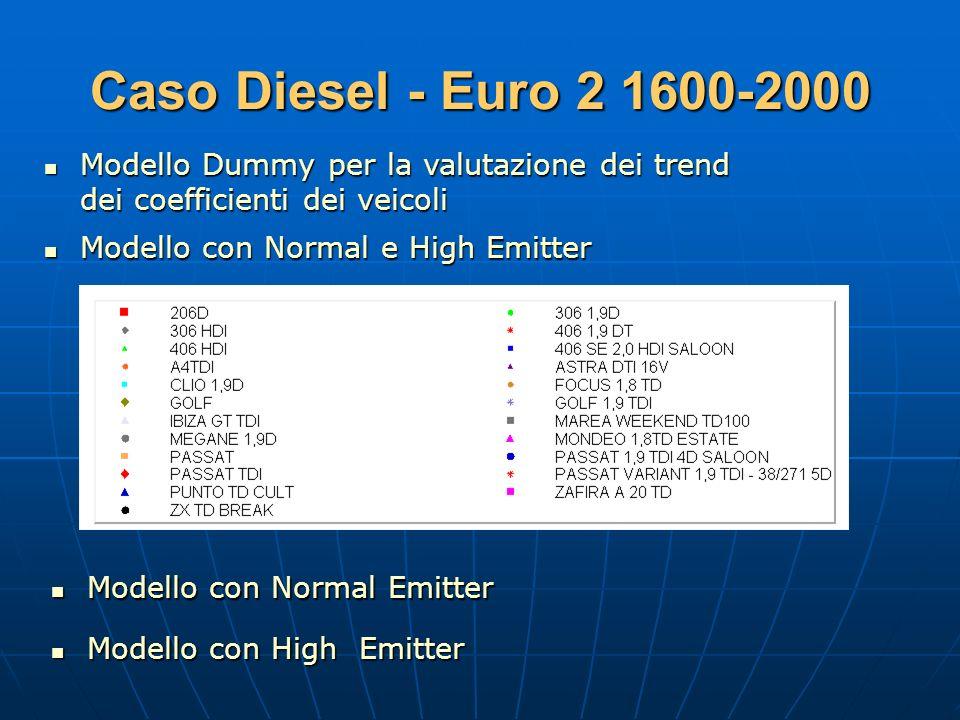 Caso Diesel - Euro 2 1600-2000 Modello Dummy per la valutazione dei trend. dei coefficienti dei veicoli.