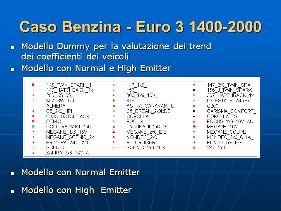 Caso Benzina - Euro 3 1400-2000 Modello Dummy per la valutazione dei trend. dei coefficienti dei veicoli.