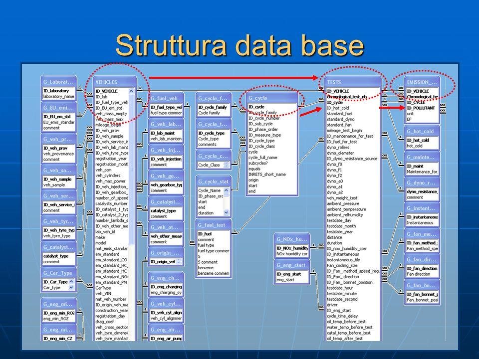 Struttura data base