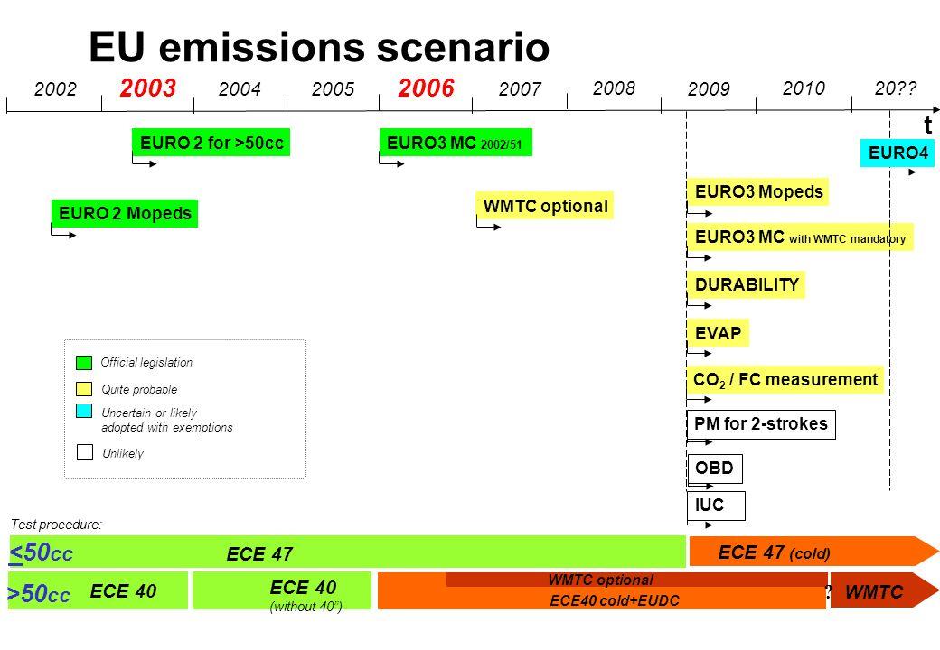 EU emissions scenario 2003 2006 t <50cc >50cc 2002 2004 2005