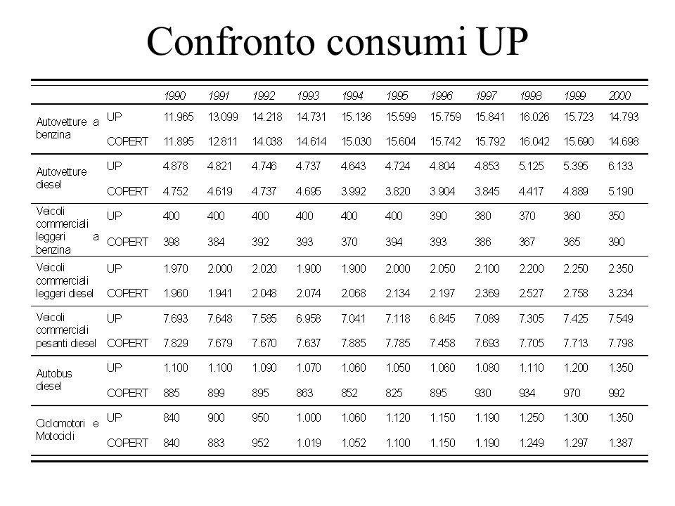 Confronto consumi UP