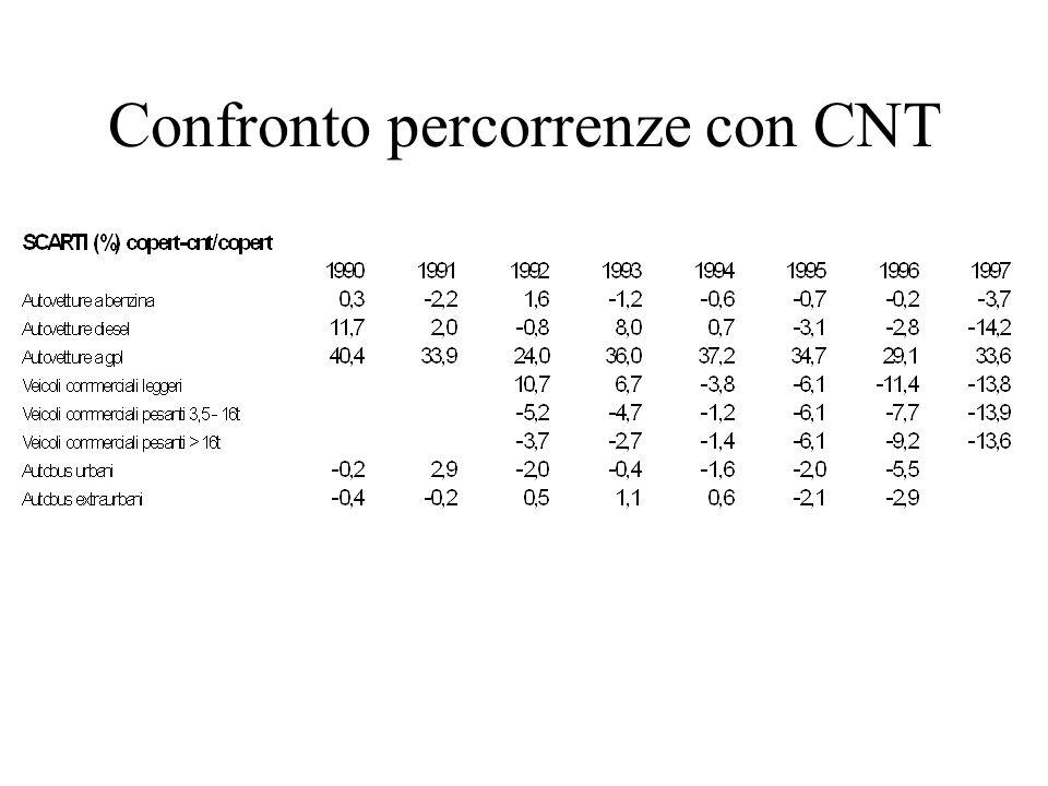 Confronto percorrenze con CNT