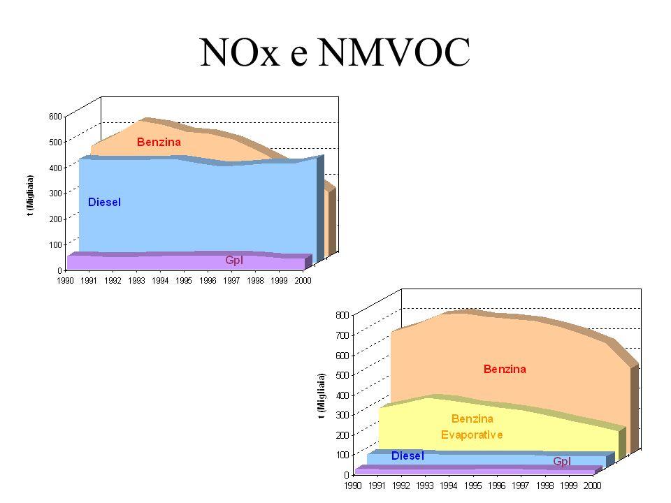 NOx e NMVOC