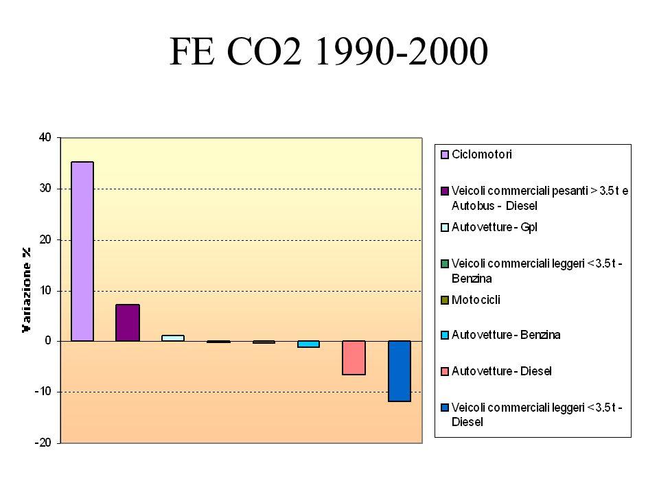 FE CO2 1990-2000