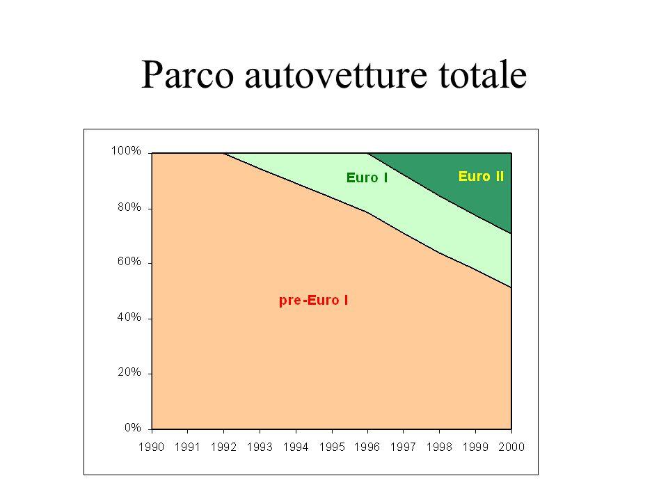 Parco autovetture totale