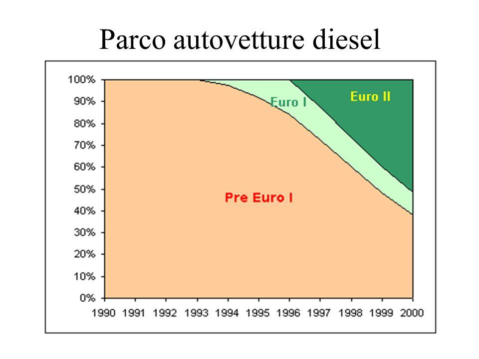 Parco autovetture diesel