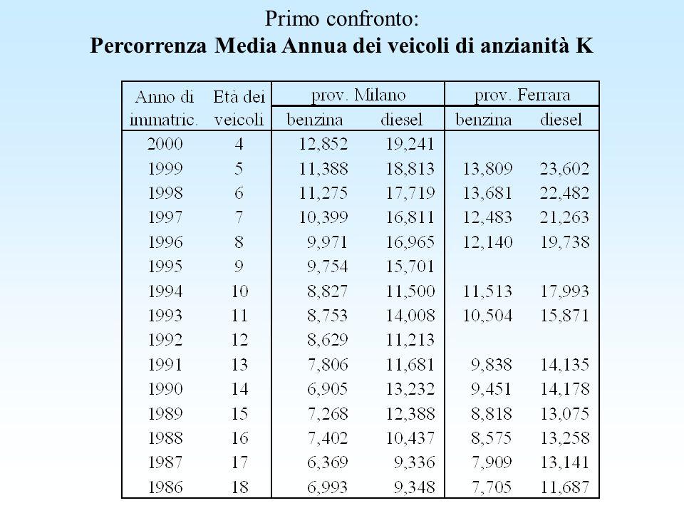 Primo confronto: Percorrenza Media Annua dei veicoli di anzianità K