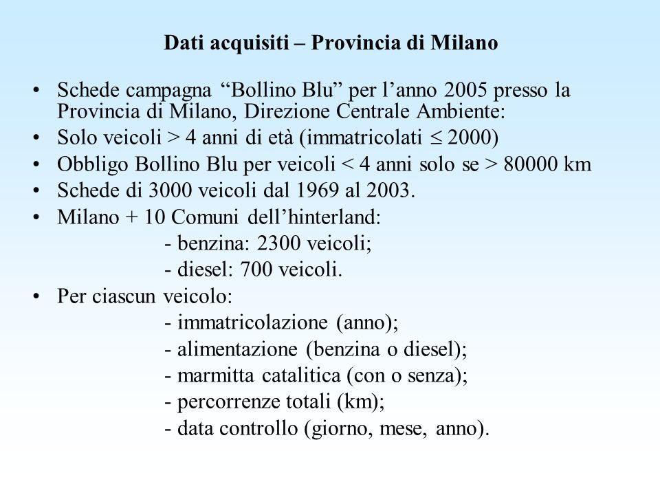 Dati acquisiti – Provincia di Milano