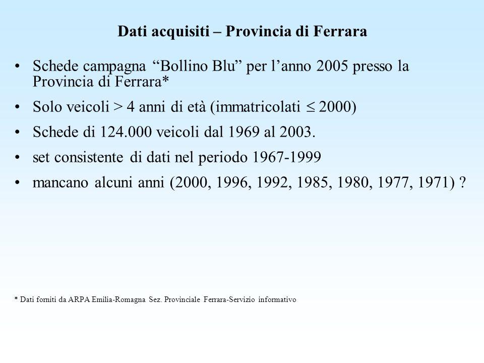 Dati acquisiti – Provincia di Ferrara