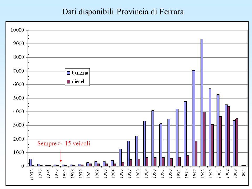 Dati disponibili Provincia di Ferrara