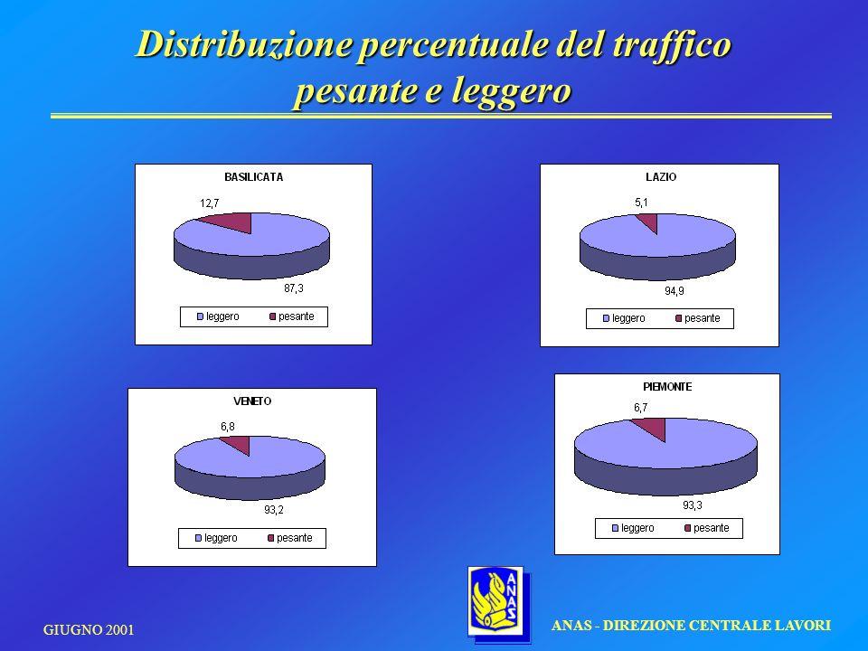 Distribuzione percentuale del traffico pesante e leggero