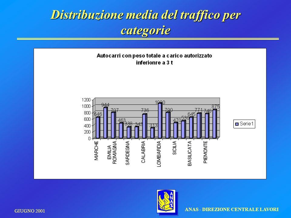 Distribuzione media del traffico per categorie