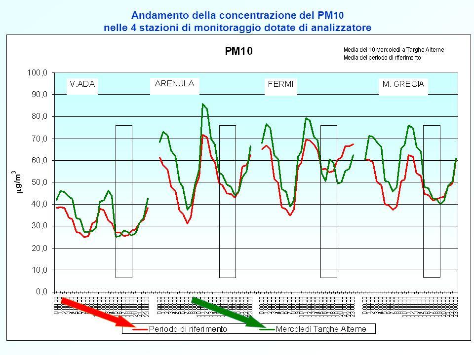 Andamento della concentrazione del PM10