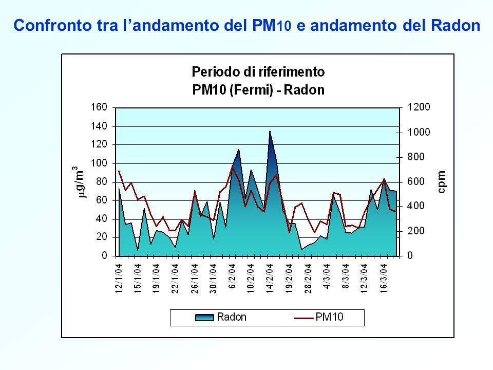 Confronto tra l'andamento del PM10 e andamento del Radon
