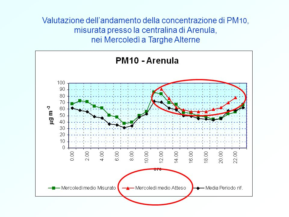 Valutazione dell'andamento della concentrazione di PM10,