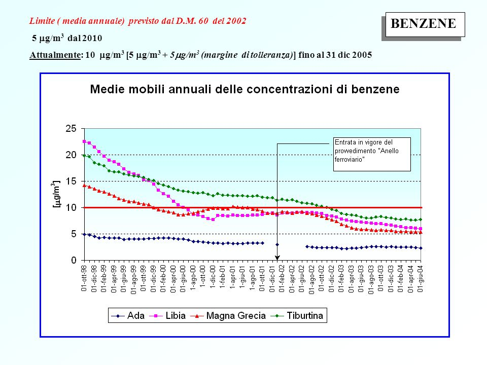 BENZENE Limite ( media annuale) previsto dal D.M. 60 del 2002