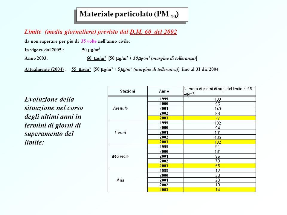Materiale particolato (PM 10)