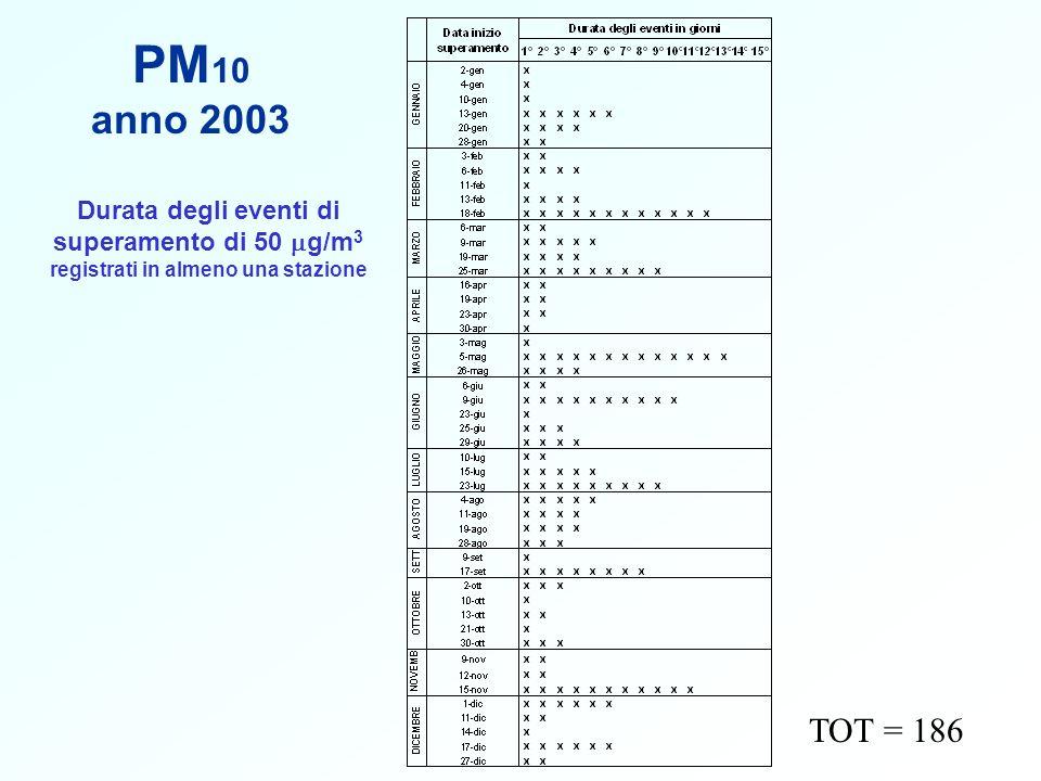 PM10 anno 2003. Durata degli eventi di superamento di 50 mg/m3 registrati in almeno una stazione.