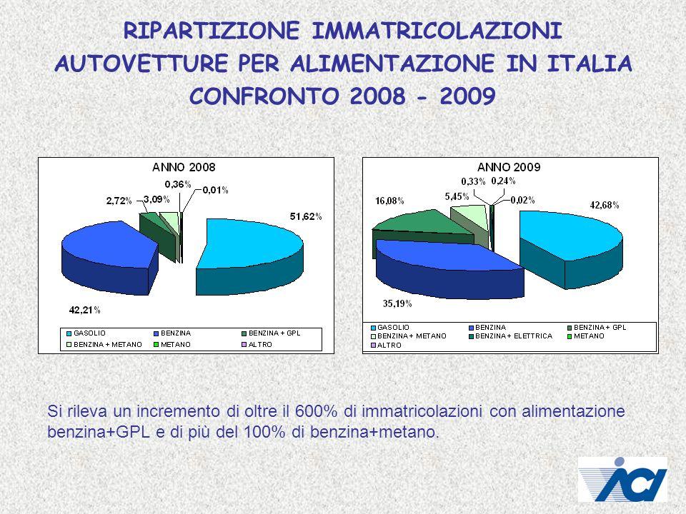 RIPARTIZIONE IMMATRICOLAZIONI AUTOVETTURE PER ALIMENTAZIONE IN ITALIA CONFRONTO 2008 - 2009
