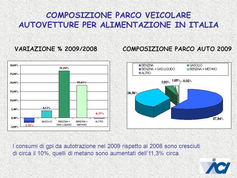 COMPOSIZIONE PARCO VEICOLARE AUTOVETTURE PER ALIMENTAZIONE IN ITALIA