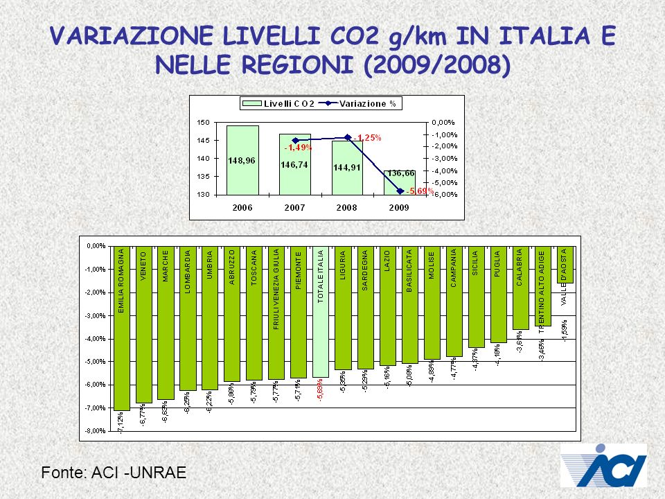 VARIAZIONE LIVELLI CO2 g/km IN ITALIA E NELLE REGIONI (2009/2008)