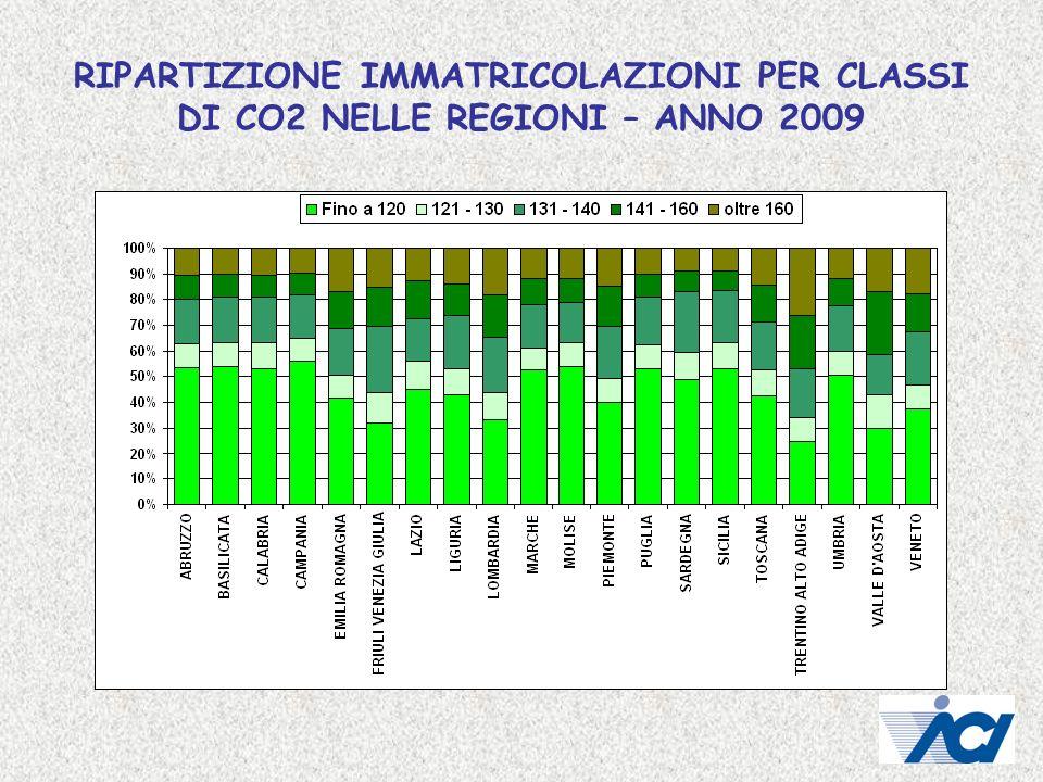 RIPARTIZIONE IMMATRICOLAZIONI PER CLASSI DI CO2 NELLE REGIONI – ANNO 2009