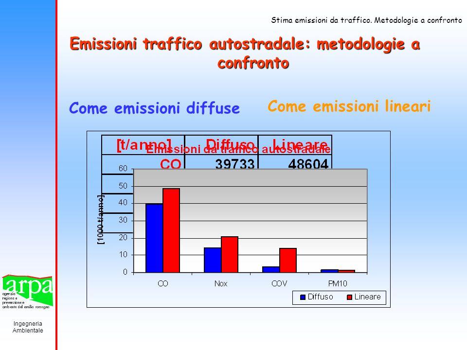 Emissioni traffico autostradale: metodologie a confronto