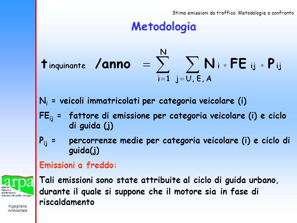 Metodologia Ni = veicoli immatricolati per categoria veicolare (i)