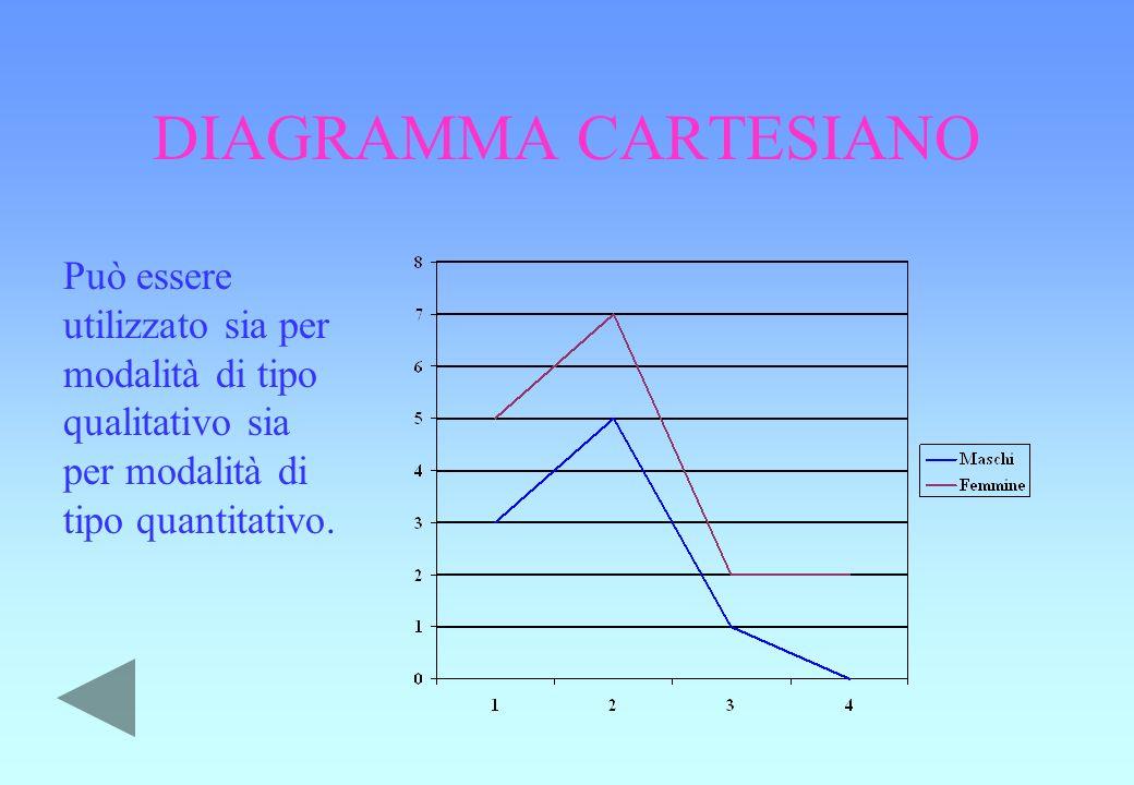 DIAGRAMMA CARTESIANO Può essere utilizzato sia per modalità di tipo qualitativo sia per modalità di tipo quantitativo.