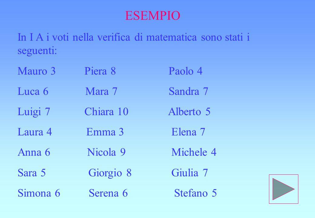 ESEMPIO In I A i voti nella verifica di matematica sono stati i seguenti: Mauro 3 Piera 8 Paolo 4.