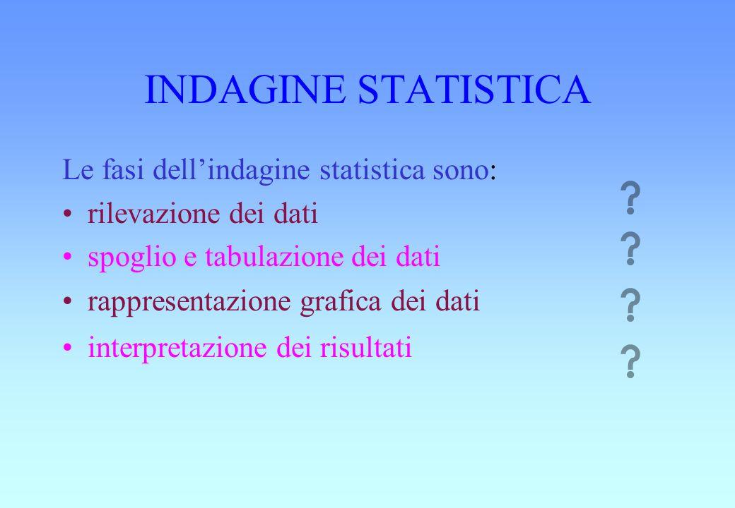 INDAGINE STATISTICA Le fasi dell'indagine statistica sono: