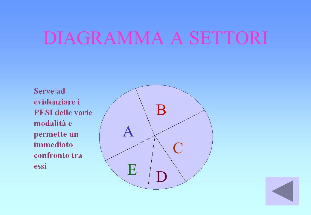 DIAGRAMMA A SETTORI B A C E D