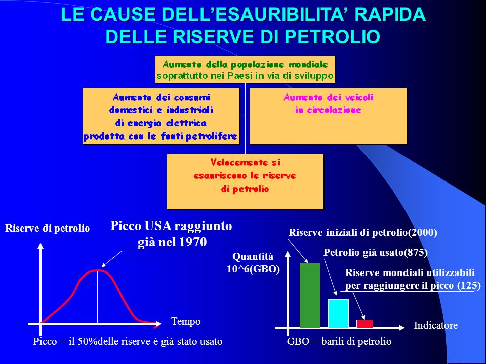 LE CAUSE DELL'ESAURIBILITA' RAPIDA DELLE RISERVE DI PETROLIO
