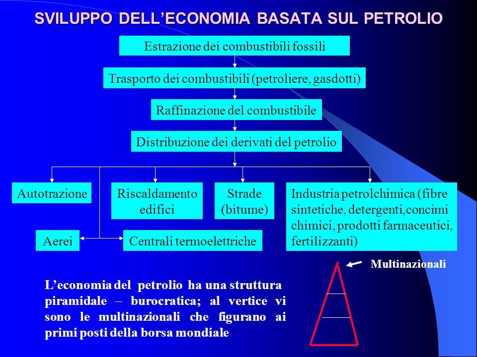 SVILUPPO DELL'ECONOMIA BASATA SUL PETROLIO