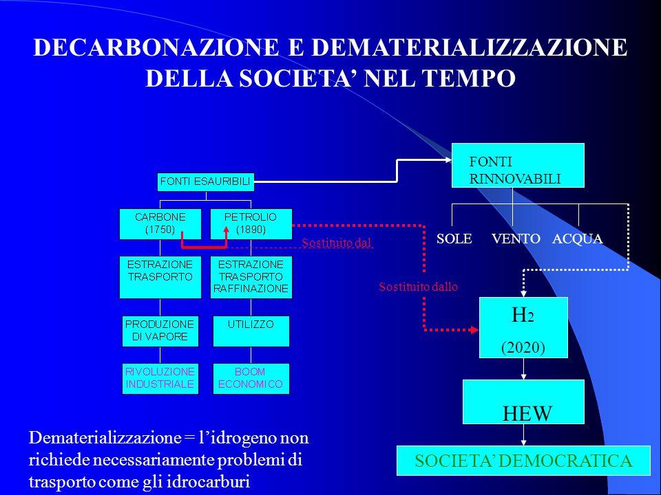 DECARBONAZIONE E DEMATERIALIZZAZIONE DELLA SOCIETA' NEL TEMPO