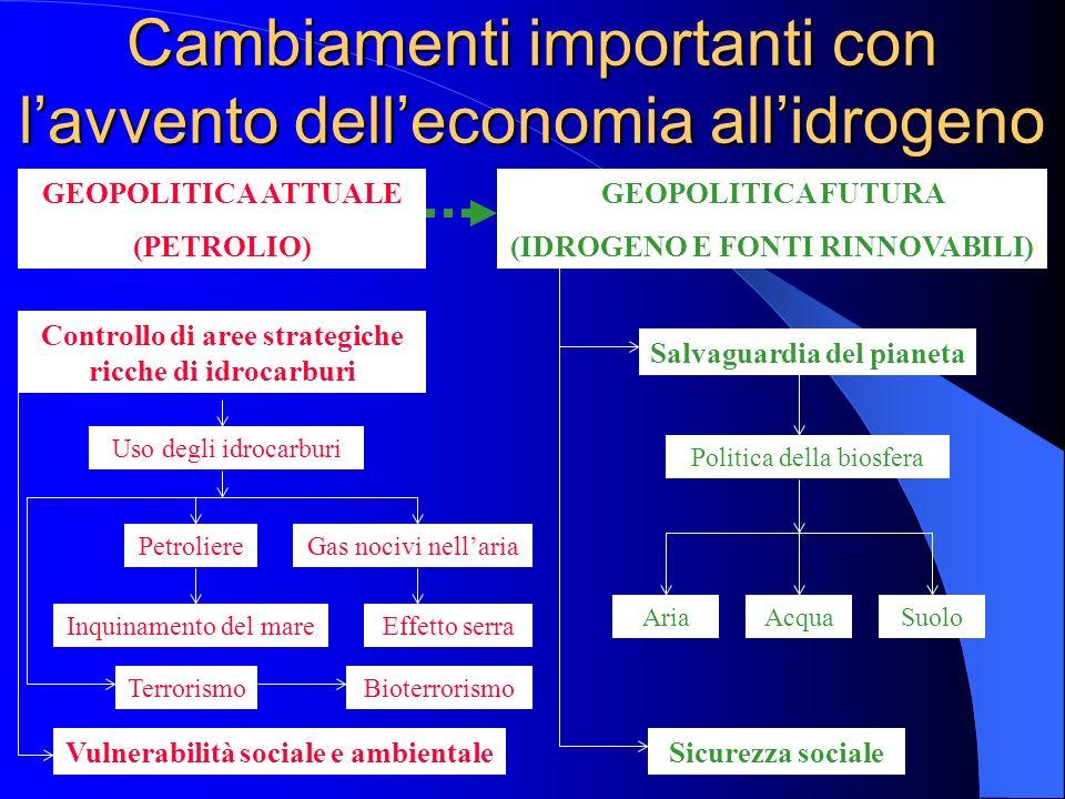 Cambiamenti importanti con l'avvento dell'economia all'idrogeno
