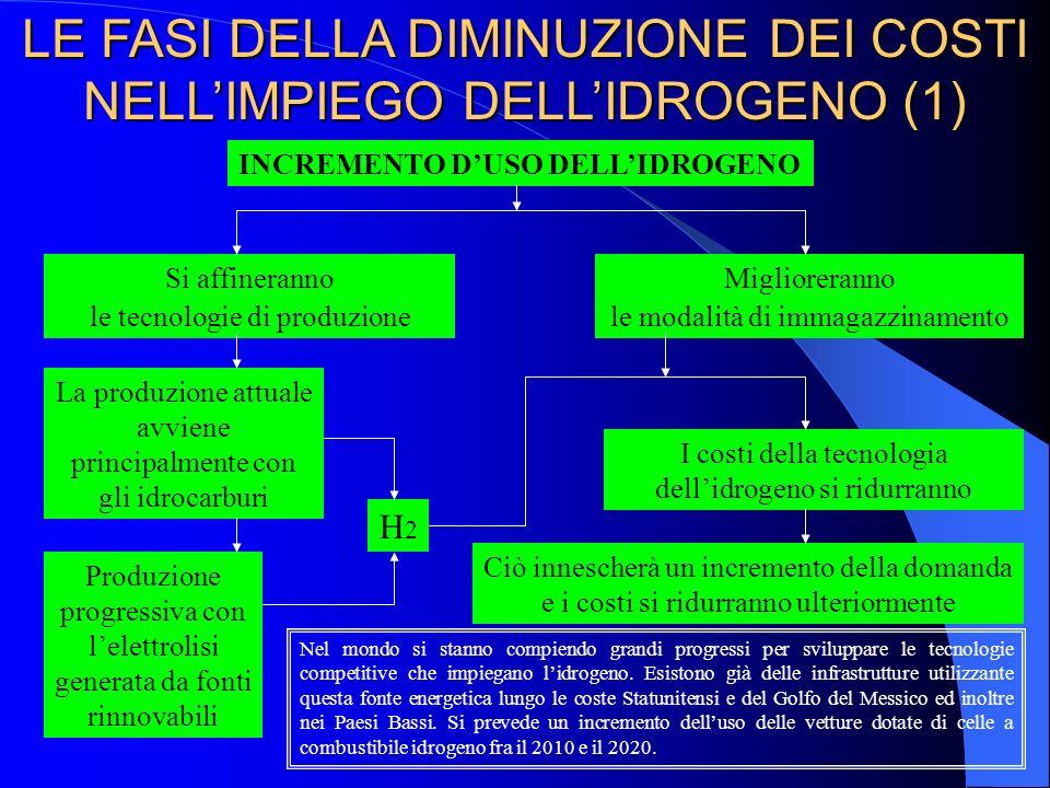 LE FASI DELLA DIMINUZIONE DEI COSTI NELL'IMPIEGO DELL'IDROGENO (1)
