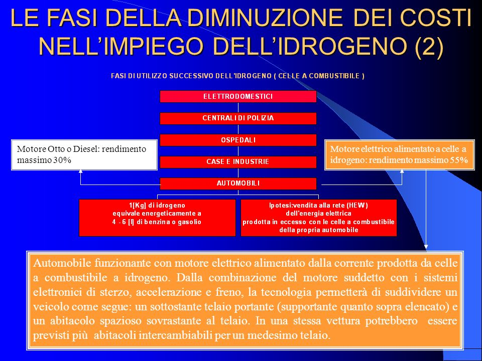 LE FASI DELLA DIMINUZIONE DEI COSTI NELL'IMPIEGO DELL'IDROGENO (2)