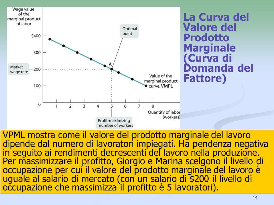 La Curva del Valore del Prodotto Marginale (Curva di Domanda del Fattore)