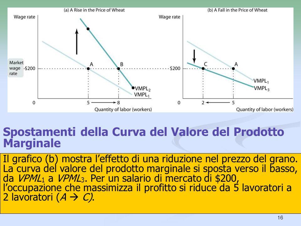 Spostamenti della Curva del Valore del Prodotto Marginale