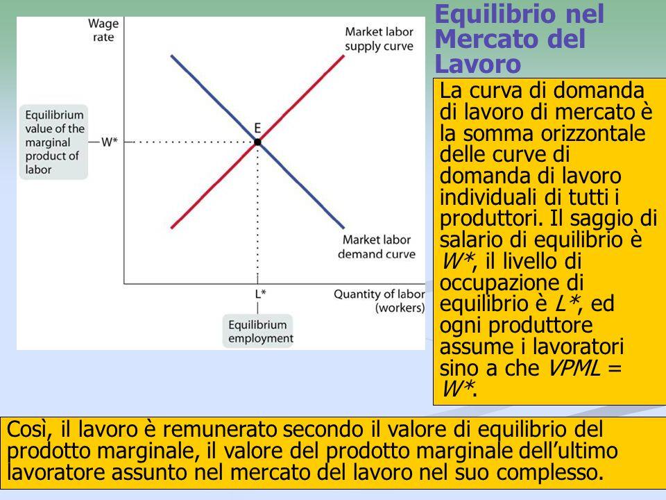 Equilibrio nel Mercato del Lavoro