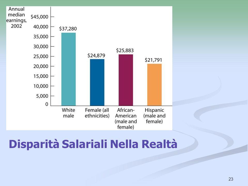 Disparità Salariali Nella Realtà